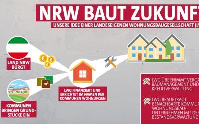 So schaffen wir mehr bezahlbaren Wohnraum für NRW!