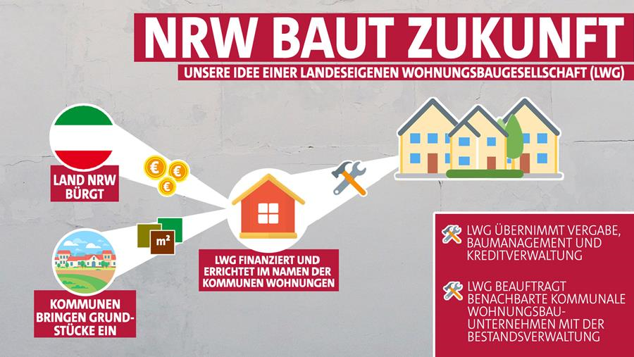 So funktioniert die landeseigene Wohnungsbaugesellschaft | Bild: NRWSPD